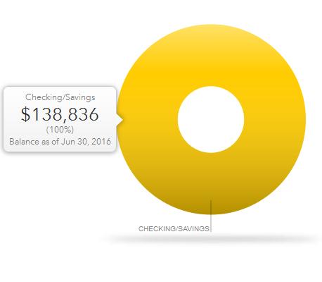 June 30 Cash balance