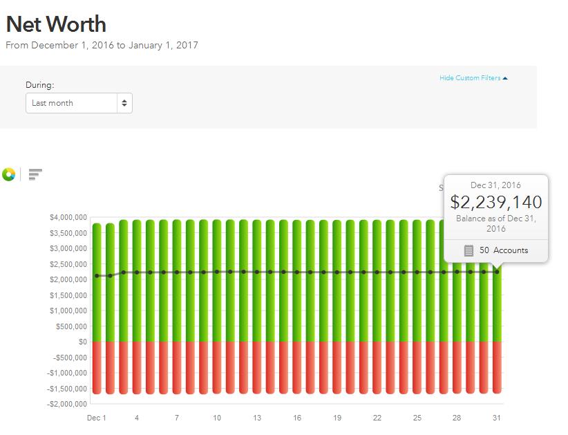 Dec 31 Net Worth